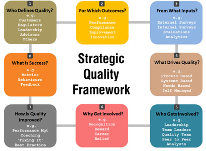 Quality Monitoring and Performance Management